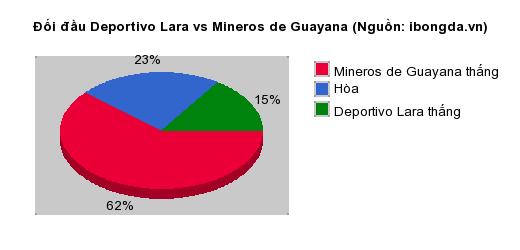 Thống kê đối đầu Deportivo Lara vs Mineros de Guayana