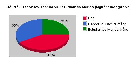 Thống kê đối đầu Deportivo Tachira vs Estudiantes Merida