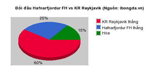 Thống kê đối đầu Hafnarfjordur FH vs KR Reykjavik