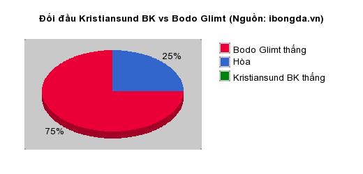Thống kê đối đầu Kristiansund BK vs Bodo Glimt