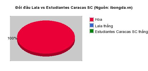 Thống kê đối đầu Lala vs Estudiantes Caracas SC