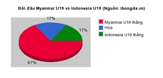 Thống kê đối đầu Myanmar U19 vs Indonesia U19