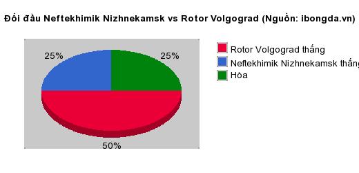 Thống kê đối đầu Neftekhimik Nizhnekamsk vs Rotor Volgograd