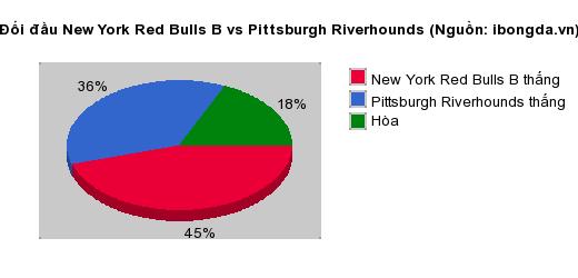 Thống kê đối đầu New York Red Bulls B vs Pittsburgh Riverhounds
