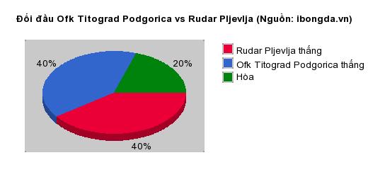 Thống kê đối đầu Ofk Titograd Podgorica vs Rudar Pljevlja
