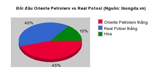 Thống kê đối đầu Oriente Petrolero vs Real Potosi