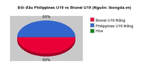 Thống kê đối đầu Philippines U19 vs Brunei U19