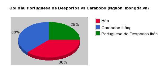 Thống kê đối đầu Portuguesa de Desportos vs Carabobo