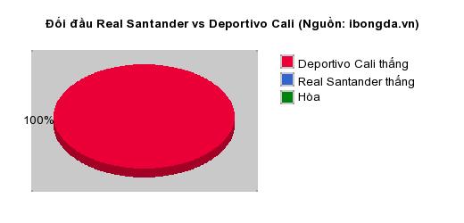 Thống kê đối đầu Real Santander vs Deportivo Cali