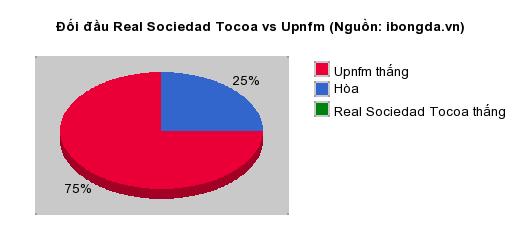 Thống kê đối đầu Real Sociedad Tocoa vs Upnfm