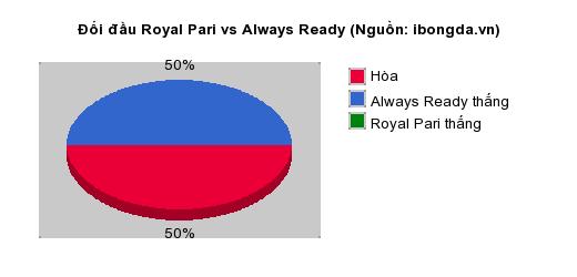 Thống kê đối đầu Royal Pari vs Always Ready