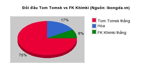 Thống kê đối đầu Tom Tomsk vs FK Khimki