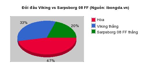 Thống kê đối đầu Viking vs Sarpsborg 08 FF