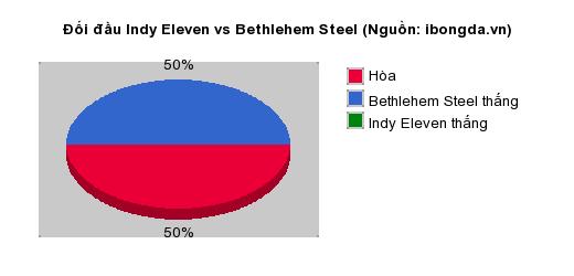 Thống kê đối đầu Indy Eleven vs Bethlehem Steel