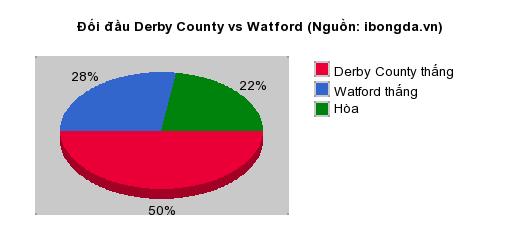 Thống kê đối đầu Derby County vs Watford