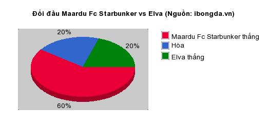 Thống kê đối đầu Maardu Fc Starbunker vs Elva