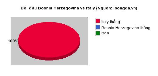 Thống kê đối đầu Bosnia Herzegovina vs Italy
