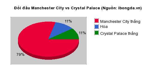 Thống kê đối đầu Manchester City vs Crystal Palace