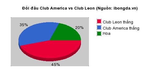 Thống kê đối đầu Club America vs Club Leon