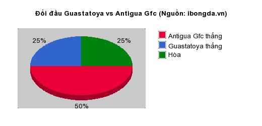 Thống kê đối đầu Guastatoya vs Antigua Gfc