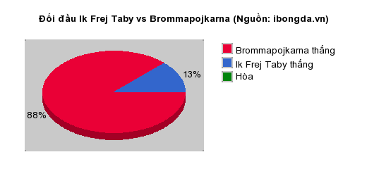 Thống kê đối đầu Ik Frej Taby vs Brommapojkarna