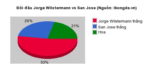 Thống kê đối đầu Jorge Wilstermann vs San Jose