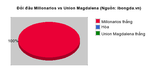 Thống kê đối đầu Millonarios vs Union Magdalena