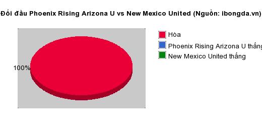 Thống kê đối đầu Phoenix Rising Arizona U vs New Mexico United