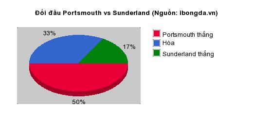 Thống kê đối đầu Portsmouth vs Sunderland