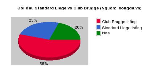 Thống kê đối đầu Standard Liege vs Club Brugge