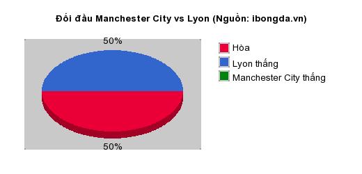 Thống kê đối đầu Manchester City vs Lyon