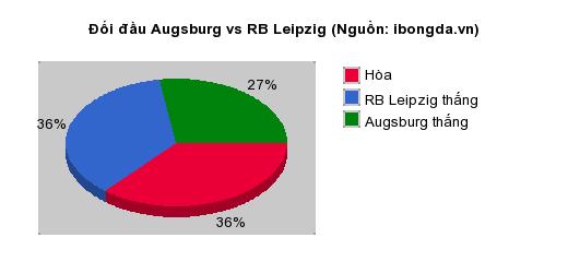 Thống kê đối đầu Augsburg vs RB Leipzig