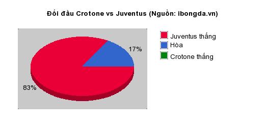 Thống kê đối đầu Crotone vs Juventus