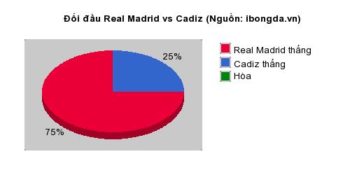 Thống kê đối đầu Real Madrid vs Cadiz