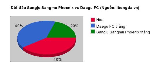 Thống kê đối đầu Sangju Sangmu Phoenix vs Daegu FC