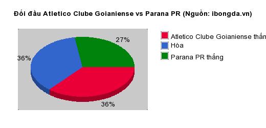 Thống kê đối đầu Atletico Clube Goianiense vs Parana PR