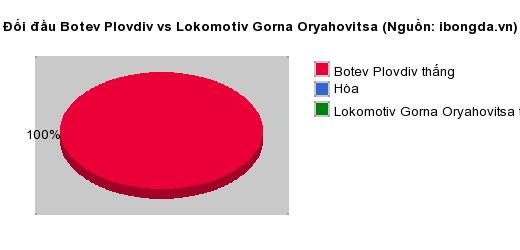 Thống kê đối đầu Botev Plovdiv vs Lokomotiv Gorna Oryahovitsa