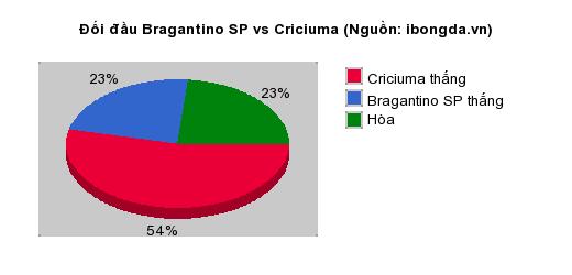 Thống kê đối đầu Bragantino SP vs Criciuma