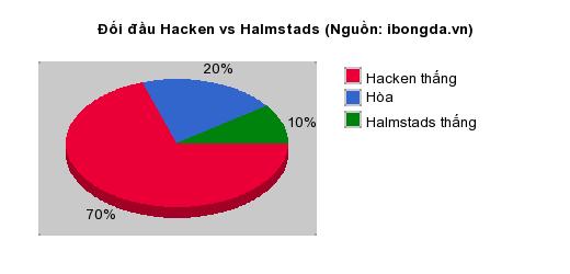 Thống kê đối đầu Hacken vs Halmstads