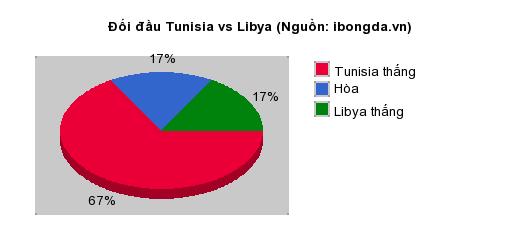 Thống kê đối đầu Tunisia vs Libya