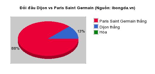 Thống kê đối đầu Dijon vs Paris Saint Germain