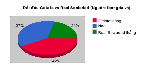 Thống kê đối đầu Getafe vs Real Sociedad