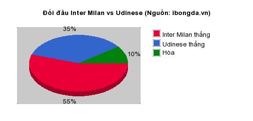 Thống kê đối đầu Inter Milan vs Udinese