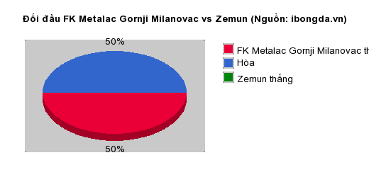 Thống kê đối đầu FK Metalac Gornji Milanovac vs Zemun