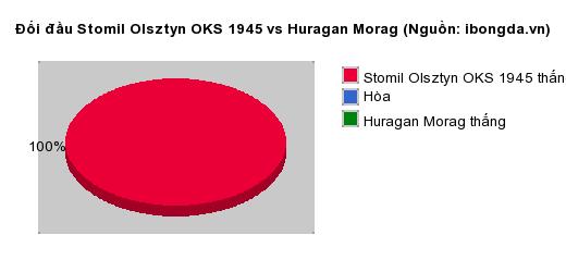 Thống kê đối đầu Stomil Olsztyn OKS 1945 vs Huragan Morag