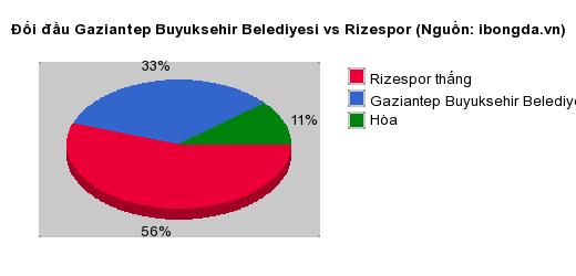 Thống kê đối đầu Gaziantep Buyuksehir Belediyesi vs Rizespor