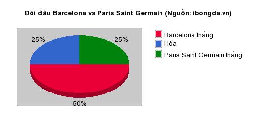 Thống kê đối đầu Barcelona vs Paris Saint Germain
