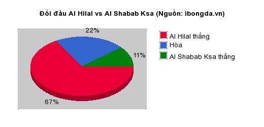 Thống kê đối đầu Al Hilal vs Al Shabab Ksa