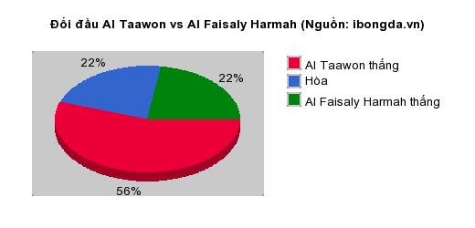 Thống kê đối đầu Al Taawon vs Al Faisaly Harmah