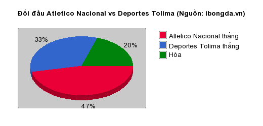 Thống kê đối đầu Atletico Nacional vs Deportes Tolima